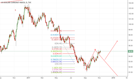 DXY: seem dx has completed abc correction or wA
