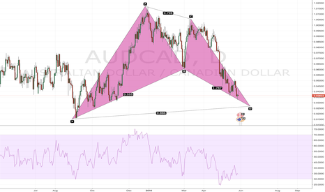 AUDCAD: AUDCAD Bullish Bat Daily