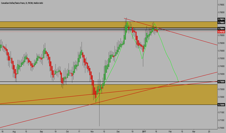 CADCHF: CAD/CHF OUTLOOK...