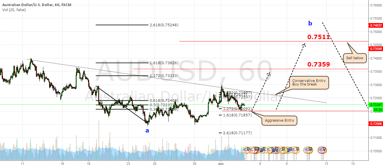 AUDUSD projected Long