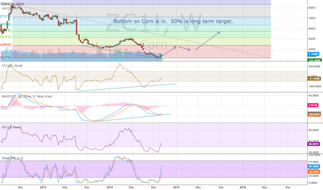 ZC1!: $CORN - Bottom is in