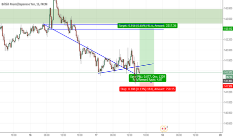 GBPJPY: Long for high risk reward ratio