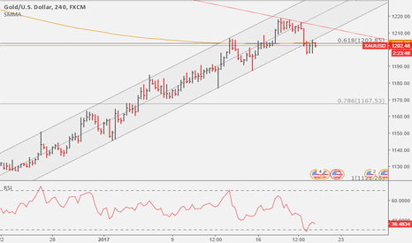 XAUUSD: GOLD: Broke support