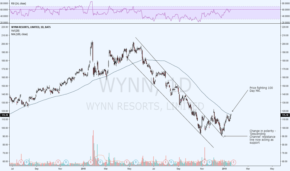 WYNN: Chart request for @Aussiesome