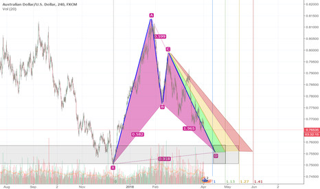 AUDUSD: $AUDUSD is coming to a RTP-2 pattern with support