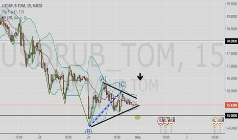 USDRUB_TOM: Шорт по ДолларРублю до 75