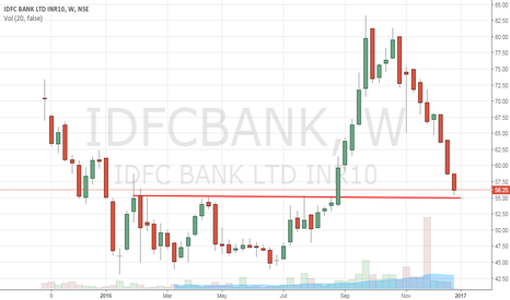IDFCBANK: IDFC BANK - Investment