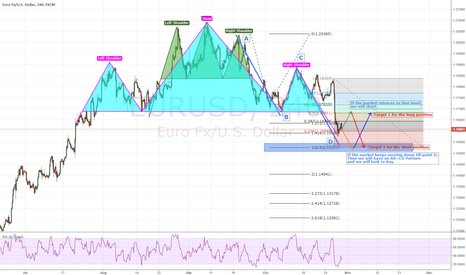 EURUSD: Another Head and Shoulder on EURUSD