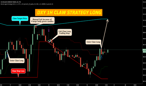 DXY: US DOLLAR CURRENCY INDEX 1H CLAW STRATEGY LONG