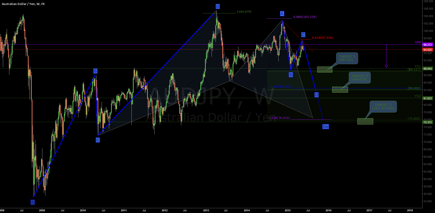 $AUDJPY#: JUNE ANALYSIS