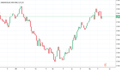 CADCHF: CAD sell on CHFCAD, NZDCAD and AUDCAD