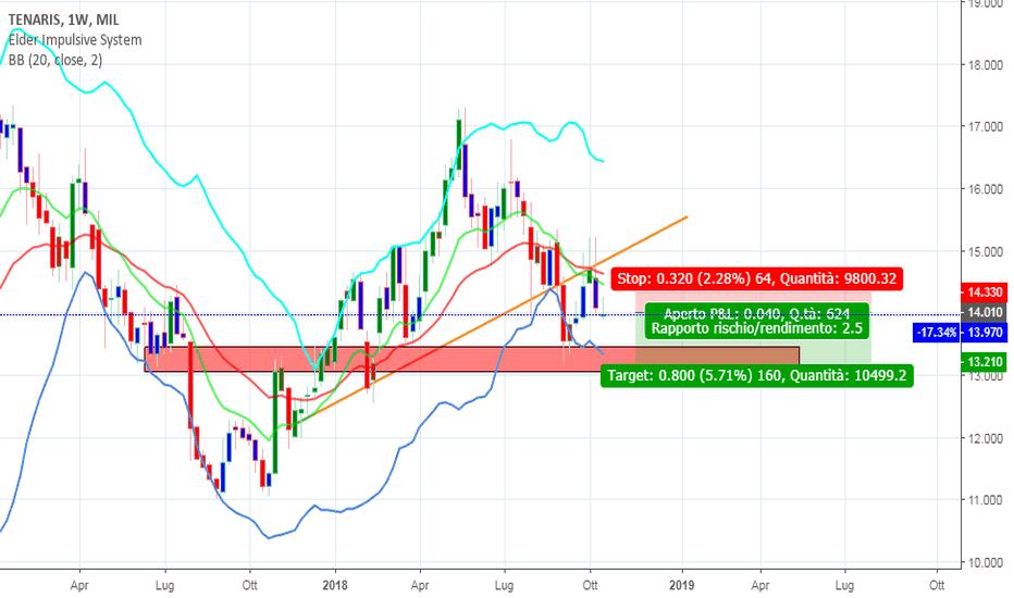 TEN: TENARIS - ROTTURA TL- swing trading