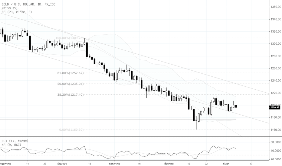 XAUUSD: Por : Technical Analysis