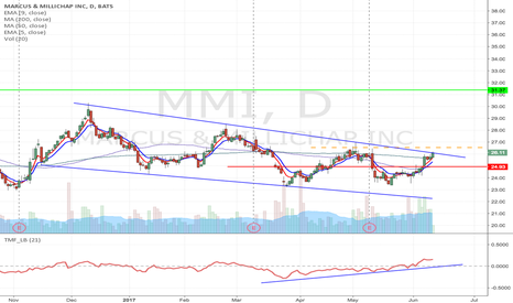 MMI: MMI - Falling wedge breakout Long  from $26.53 to $31.57