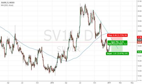 SV1!: Short silver