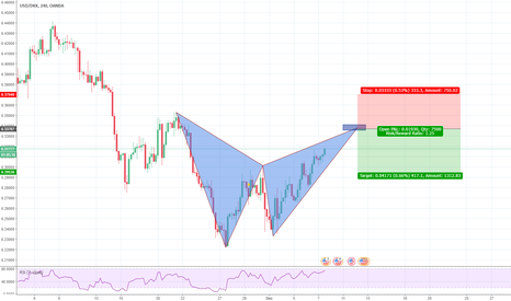 USDDKK: bearish bat