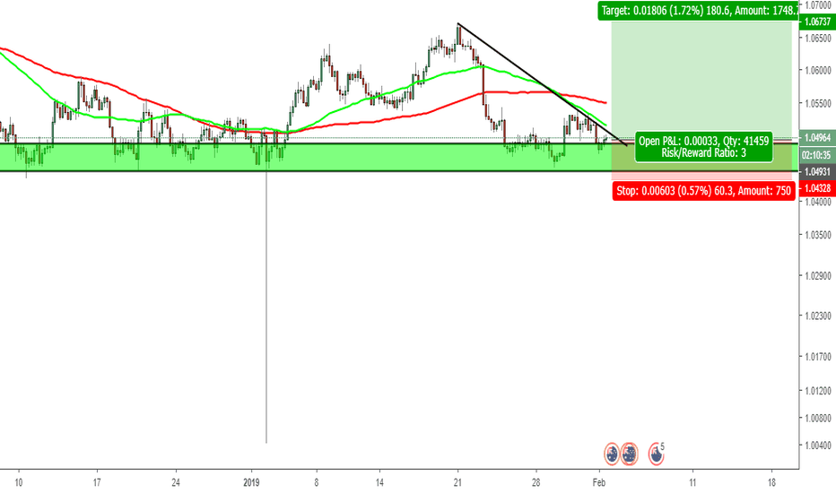 AUDNZD: aud/nzd simple bullish setup