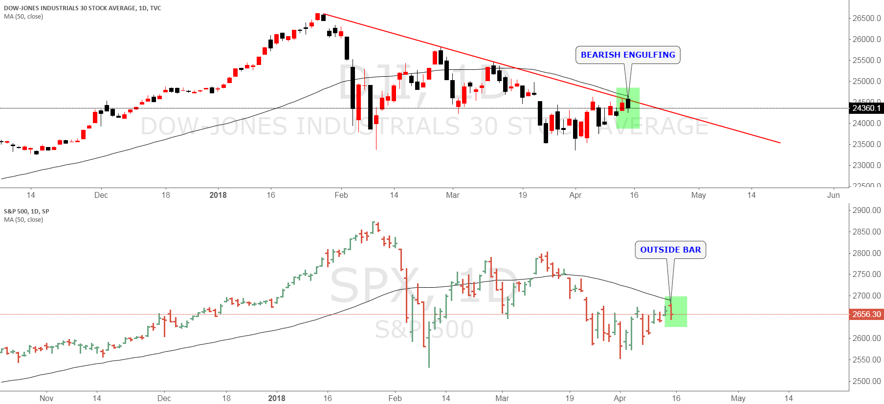 DOW & SPX500 corrective activity is likely to be brief