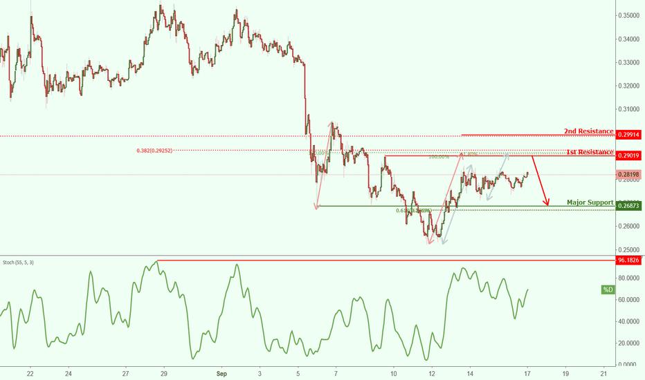 XRPUSD: XRPUSD approaching resistance, potential drop
