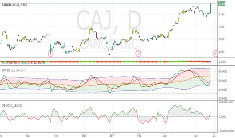 CAJ: CAJ => up nicely today