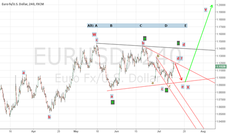 EURUSD: EURO SHALL COMPLETE THE TRIANGLE PATTERN BEFORE TARGETING 1.2