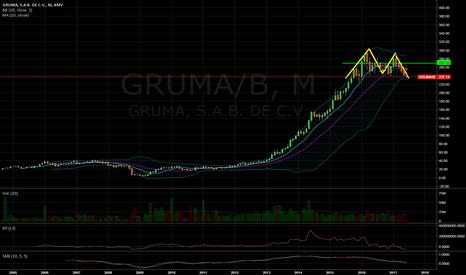 GRUMA/B: Doble Cresta mensual en GRUMA puede anunciar correccón