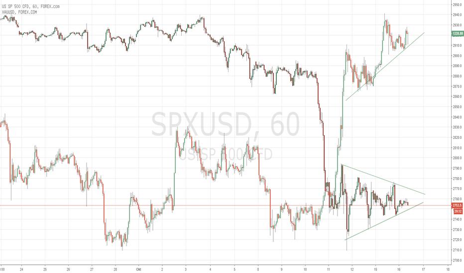 SPXUSD: Gold / S&P500 Korrelation und Fortsetzung im S&P500