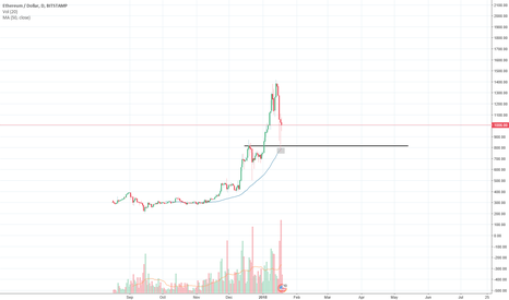 ETHUSD: Similar Pattern on ETH