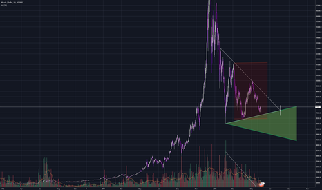 BTCUSD: Potential downtrend pattern