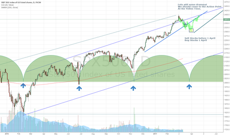 SPX500: S&P cycle repeats? ;)