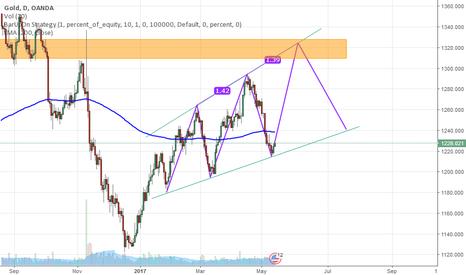 XAUUSD: XAU/USD create Bullish Three Drives Pattern in D1