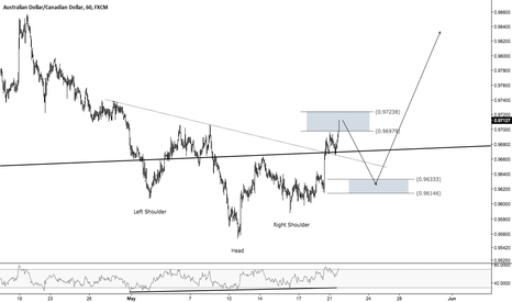 AUDCAD: AUDCAD - A classic textbook head and shoulders pattern