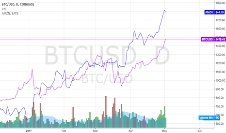 BTCUSD: The mysterious BTC AMZN correlation...