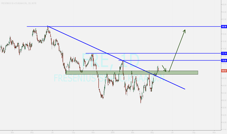 FRE: FRE ...pullback to broken level