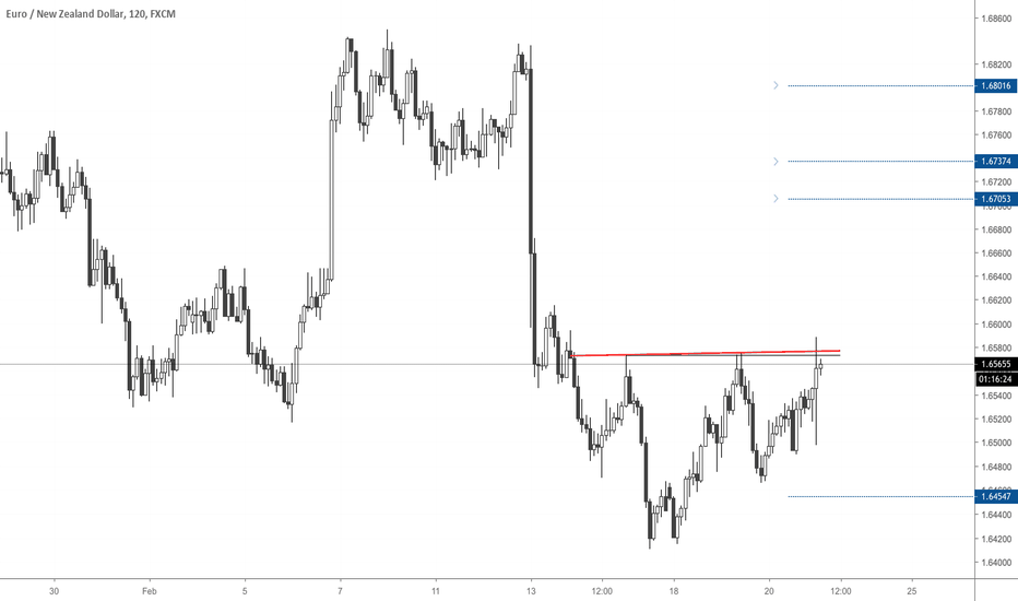 EURNZD: EURNZD Potential H&S Bottom