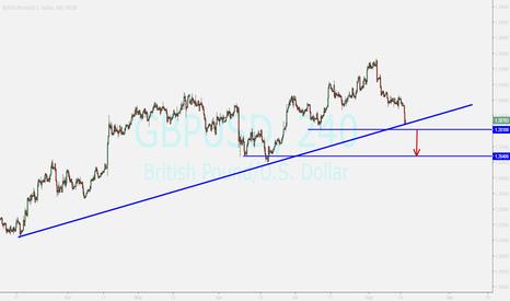GBPUSD: pound ...watching foe sell