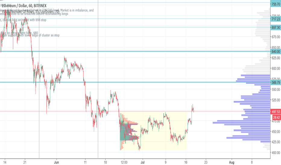 ETHUSD: Long ETHUSD, excellent risk reward trade