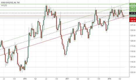 GOLD: Gold's weekly outlook: May 14-18