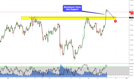 GBPUSD: Resistance turns into Support