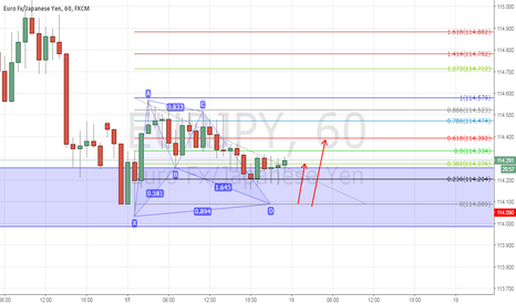 EURJPY: EURJPY 1H LONG SETUP BAT