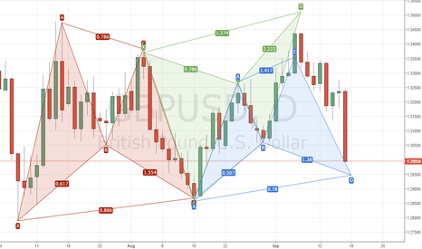 GBPUSD: GU Daily Patterns