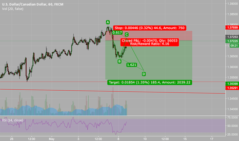 USDCAD: USDCAD - ABCD