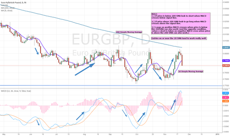 EURGBP: A Simple FOREX trading plan: 2 moving averages and the MACD