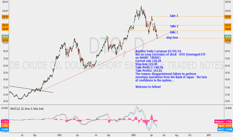 DTO: short crude!