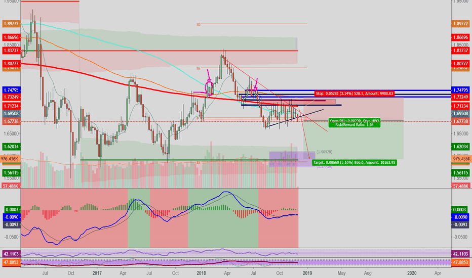 GBPCAD: GBPCAD: CAD's CB Stronger than the UK's?