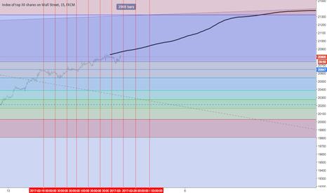 US30: DJIA: Long then short