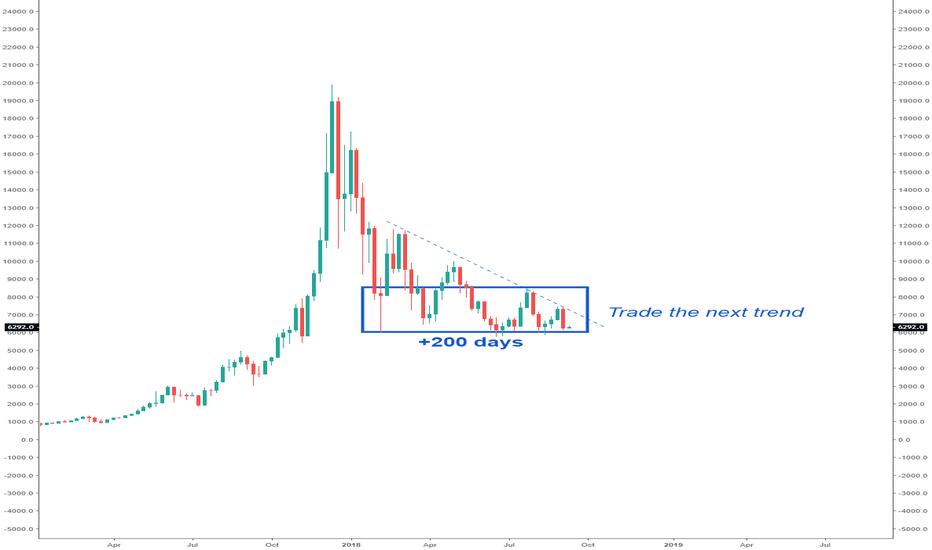 BTCUSD: Bitcoin - Trade the next trend.