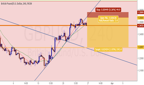 GBPUSD: GU Rejection of trend line to trigger nice 5.4 risk/reward