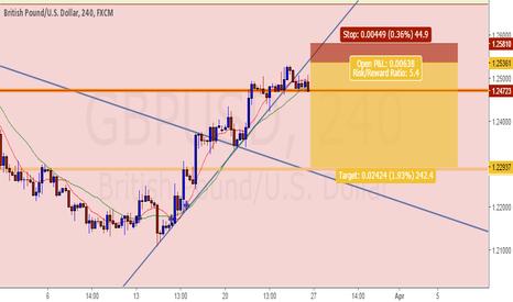 GBPUSD: GU Rejection of trend line to trigger nice 5.4 risk/reward