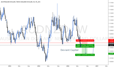 AUDNZD: AUDNZD WEEKLY SHORT